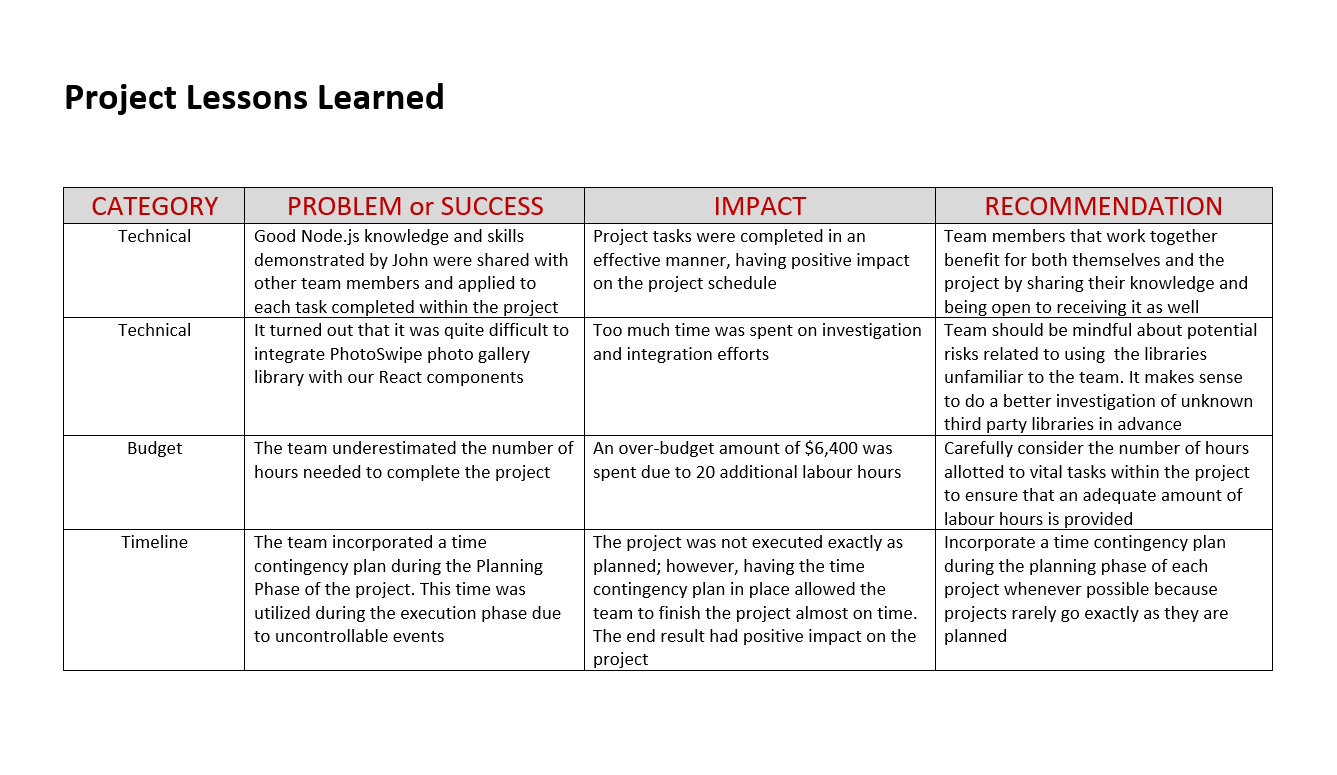 Lessons Learned Template Examples from scrumteam.pro